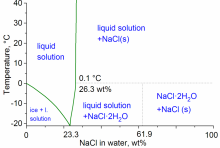 NaCl solubility diagram